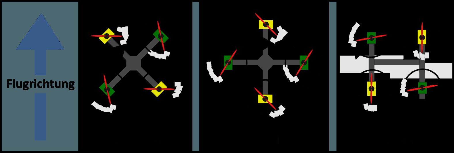 Quadrocopter kaufen - Ausrichtung