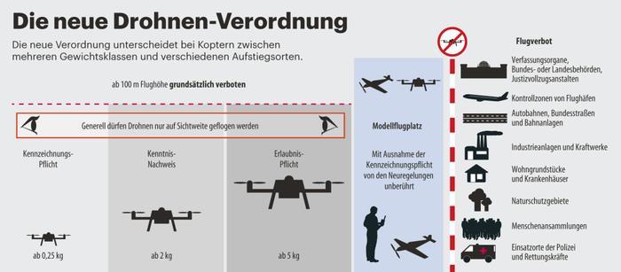 haftpflichtversicherung f r drohnen multicopter tipps. Black Bedroom Furniture Sets. Home Design Ideas