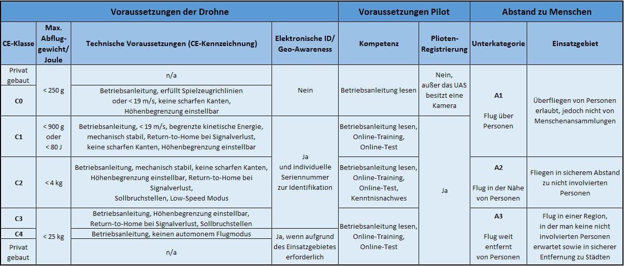 EU-Drohnenverordnung: Anforderungen der offenen Kategorie
